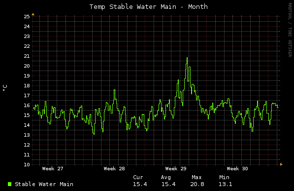 Home - Temp Sensors - Month