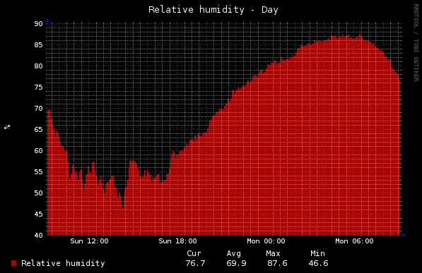 Home - Relative humidity outside