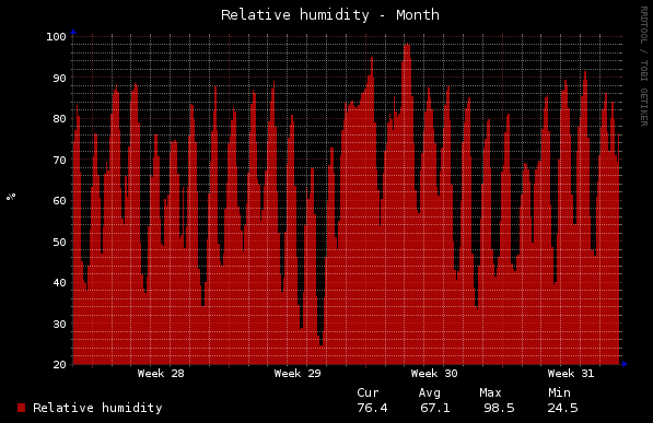 Home - Relative Humidity - Month