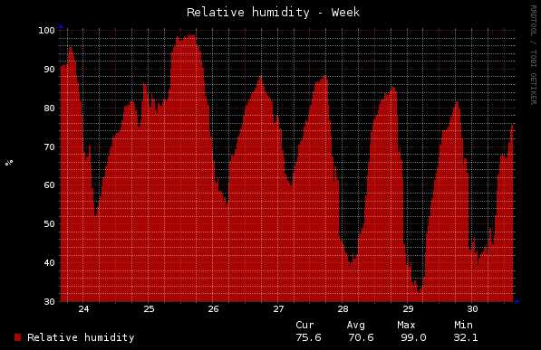Home - Relative Humidity - Week