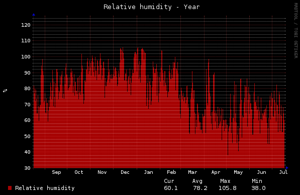 Home - Relative Humidity - Year