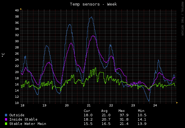 Home - Temp Sensors - Week